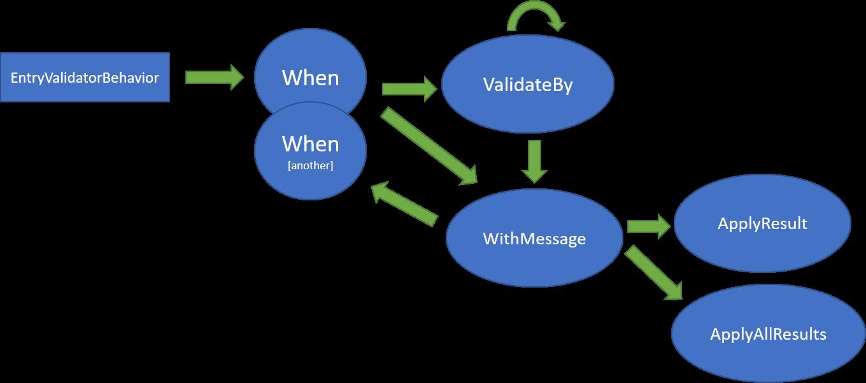 FluentAPI diagram